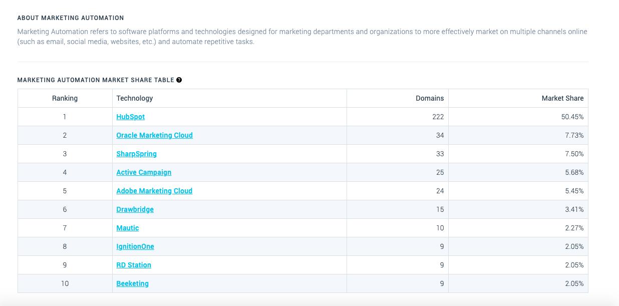 Ranking herramientas de automatización